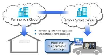 App-Toyota-Panasonic