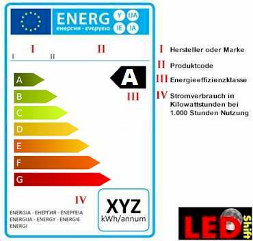 Neue Energieeffizienzklassen Energieetiketten bis 2020