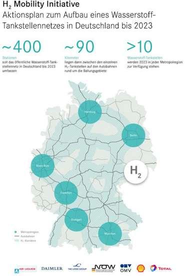 Wasserstoff Tankstellen Ausbau